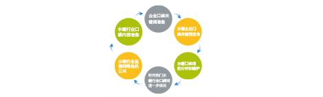 水暖卫浴行业SEO解决方案