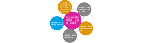 3C数码产品解决方案